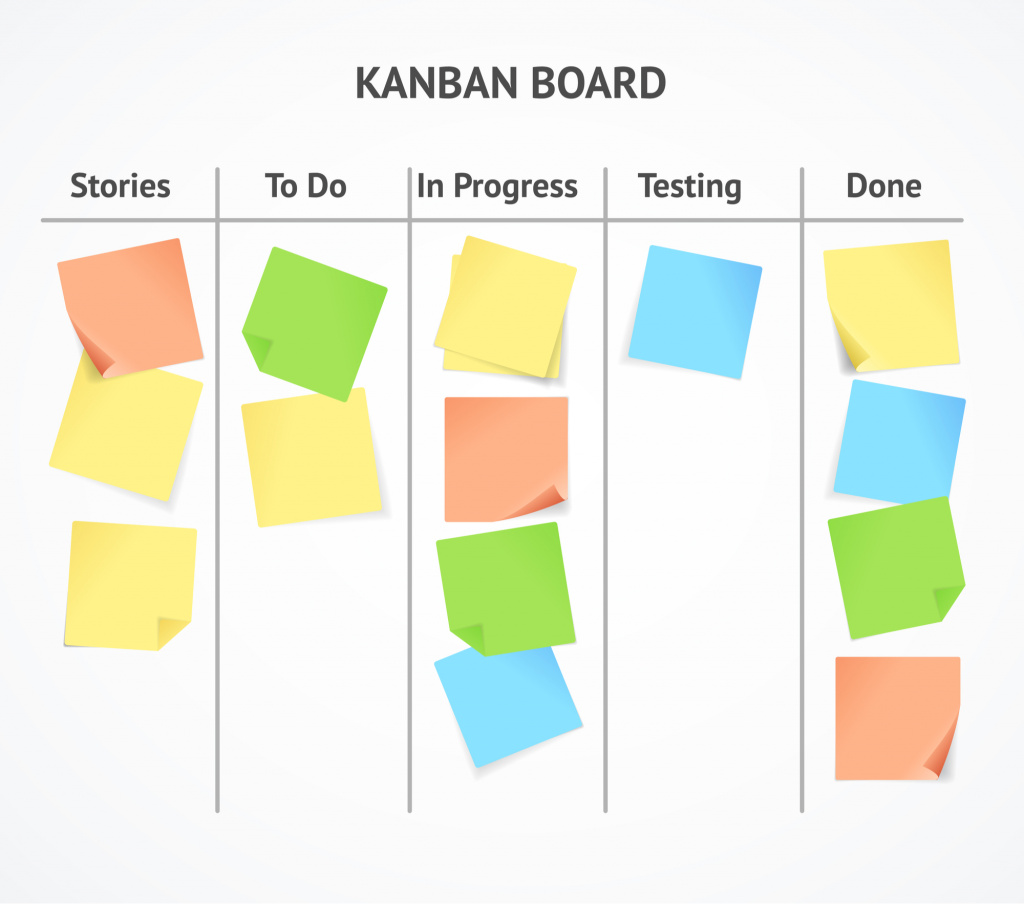 project management methodology kanban board